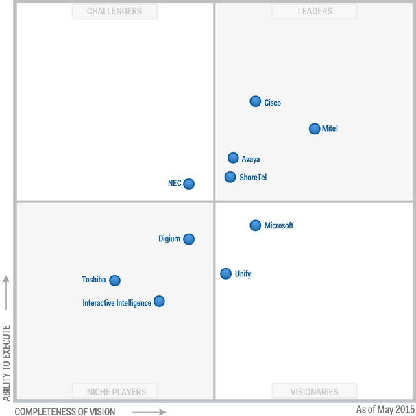 ShoreTel 2015 Magic Quadrant Gartner UC